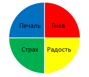 EQ колесо эмоций