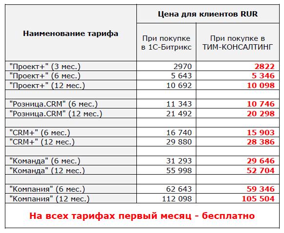 Цены на Битрикс24 от ТИМ-КОНСАЛТИНГ