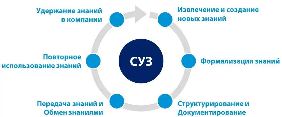 Цепочка создания ценности в управлении знаниями